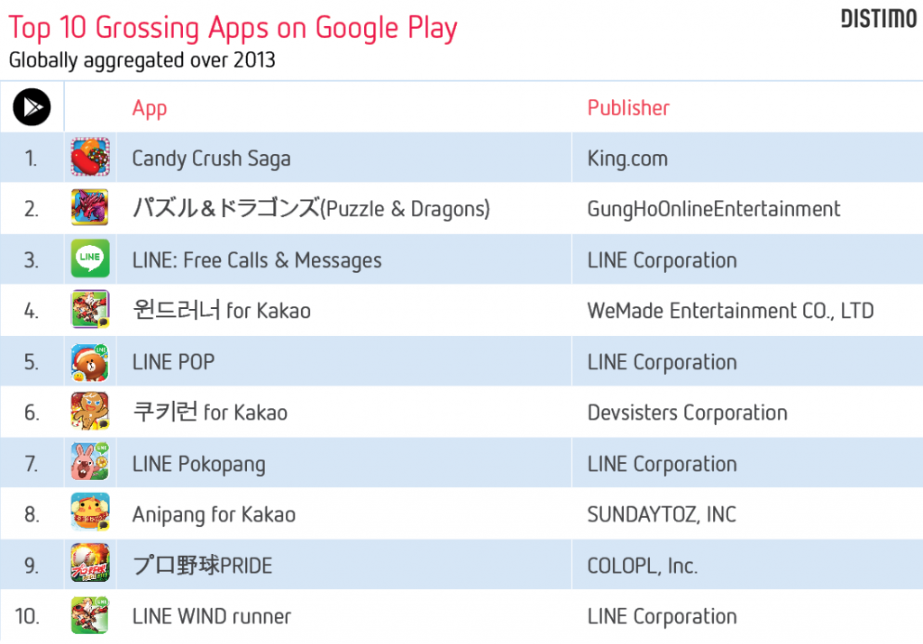 Top 10 Grossing Apps on Google Play