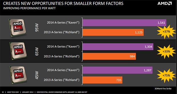 AMD Kaveri Performance Slide